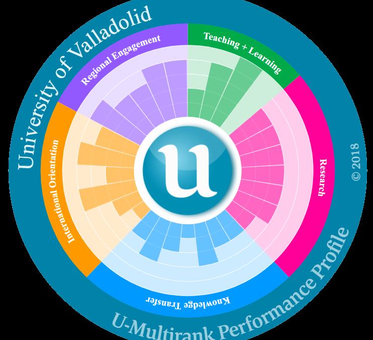 Resultados UVa en el ranking U-Multirank 2018