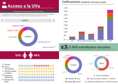 Acceso a la UVa 2016-17
