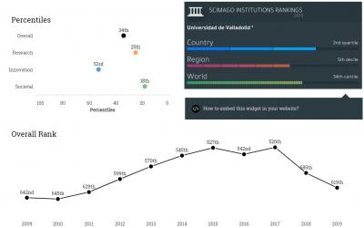 Resultados UVa en el ranking ScimagoIR 2020