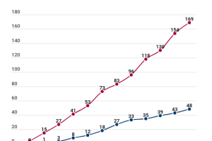 Patentes solicitadas desde 2007