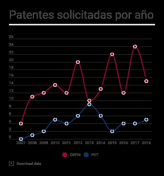 Patentes solicitadas anualmente