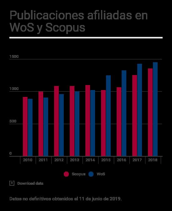 Publicaciones en WoS y Scopus afiliadas a la UVa