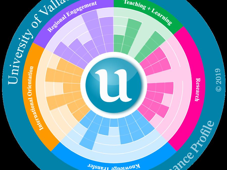 Resultados UVa en el ranking U-Multirank 2019