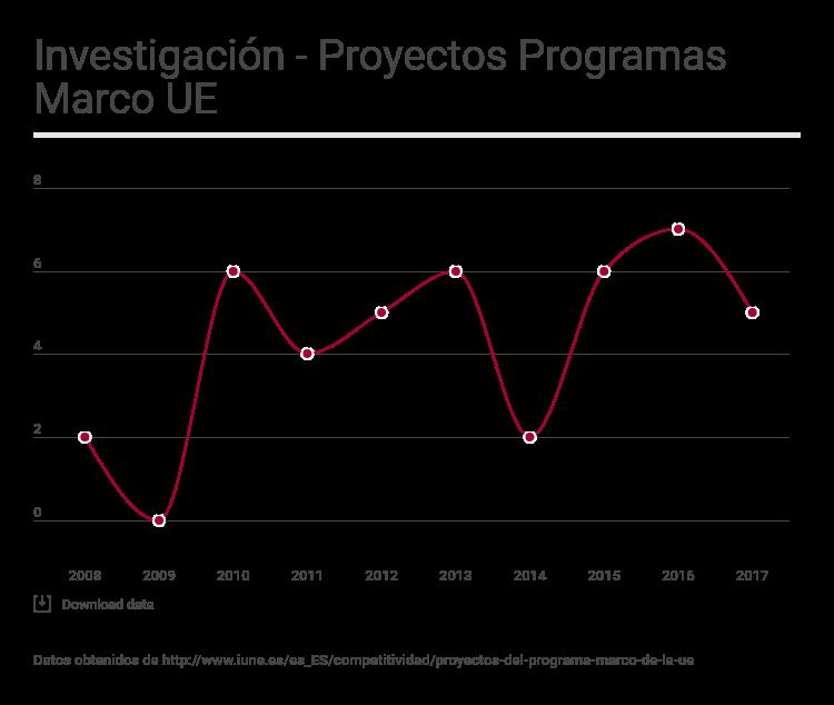 Investigación – Proyectos Programas Marco UE