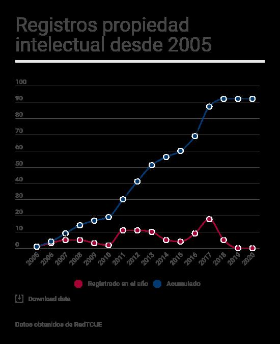 Registros propiedad intelectual desde 2005