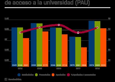 Estadística de las pruebas de acceso a la universidad (PAU)