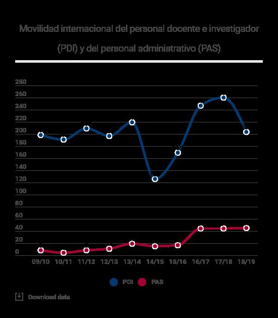Movilidad internacional PDI y PAS
