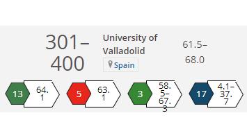 Desiguales resultados para la UVa en la edición 2020 de THE University Impact Rankings
