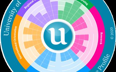 Resultados UVa en el ranking U-Multirank 2020