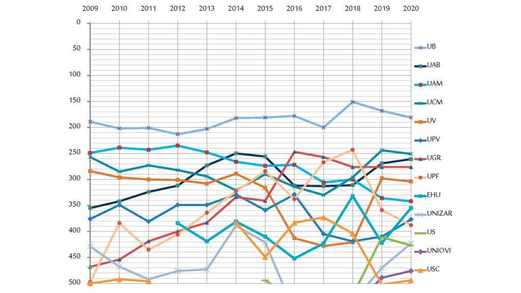 Evolución de las posiciones de las universidades españolas en ARWU 500 (2009-2020)