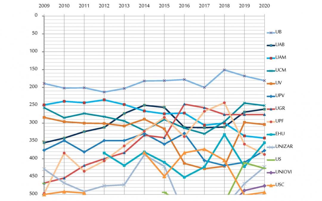 Un análisis de los resultados 2019-20 de la universidad española