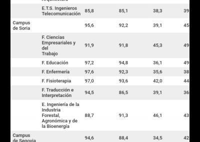 Resultados académicos – Calificaciones 2018-2019