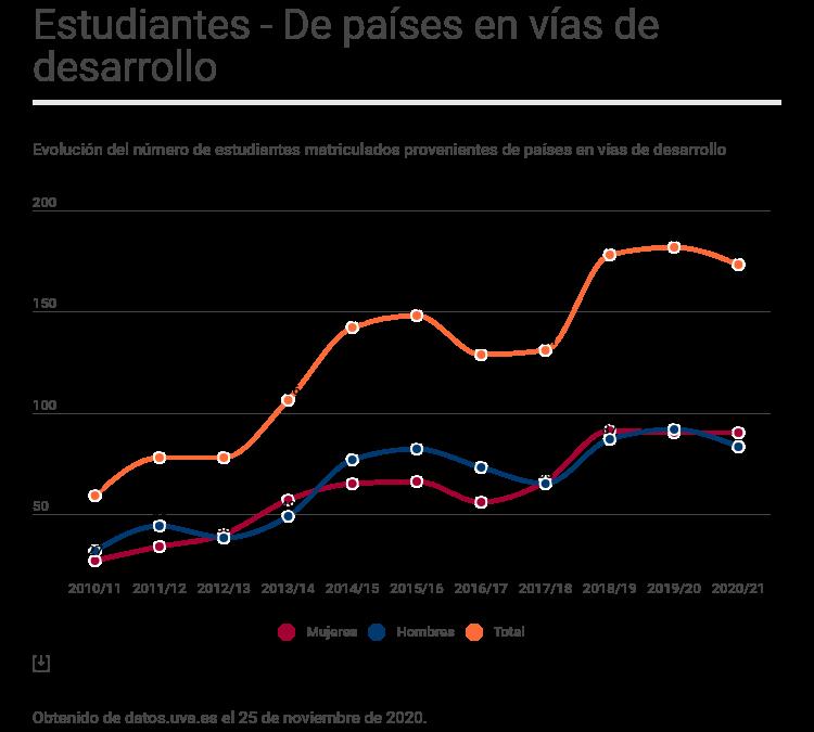 Número de estudiantes de provenientes de países en vías de desarrollo
