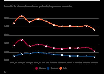Número de estudiantes de nuevo ingreso por curso académico