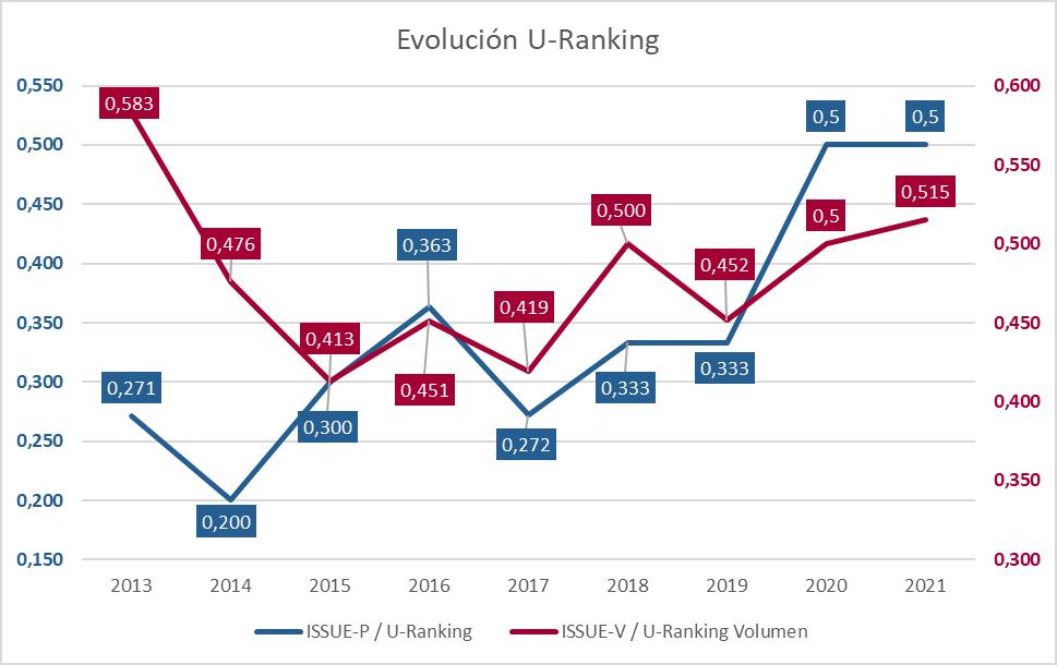 U-ranking evolución