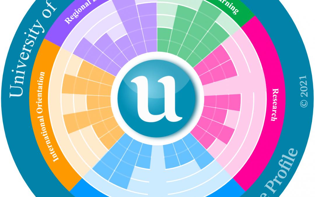 Resultados UVa en el ranking U-Multirank 2021