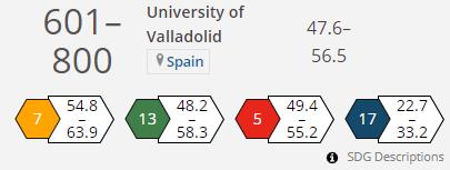 Resultados para la UVa en la edición 2021 de THE University Impact Rankings
